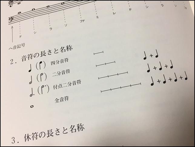 ピアノの音符の種類と長さの画像