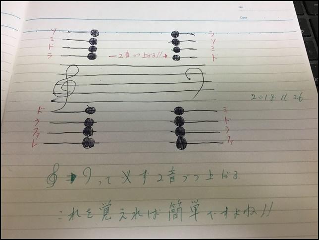 ピアノの譜読みの画像